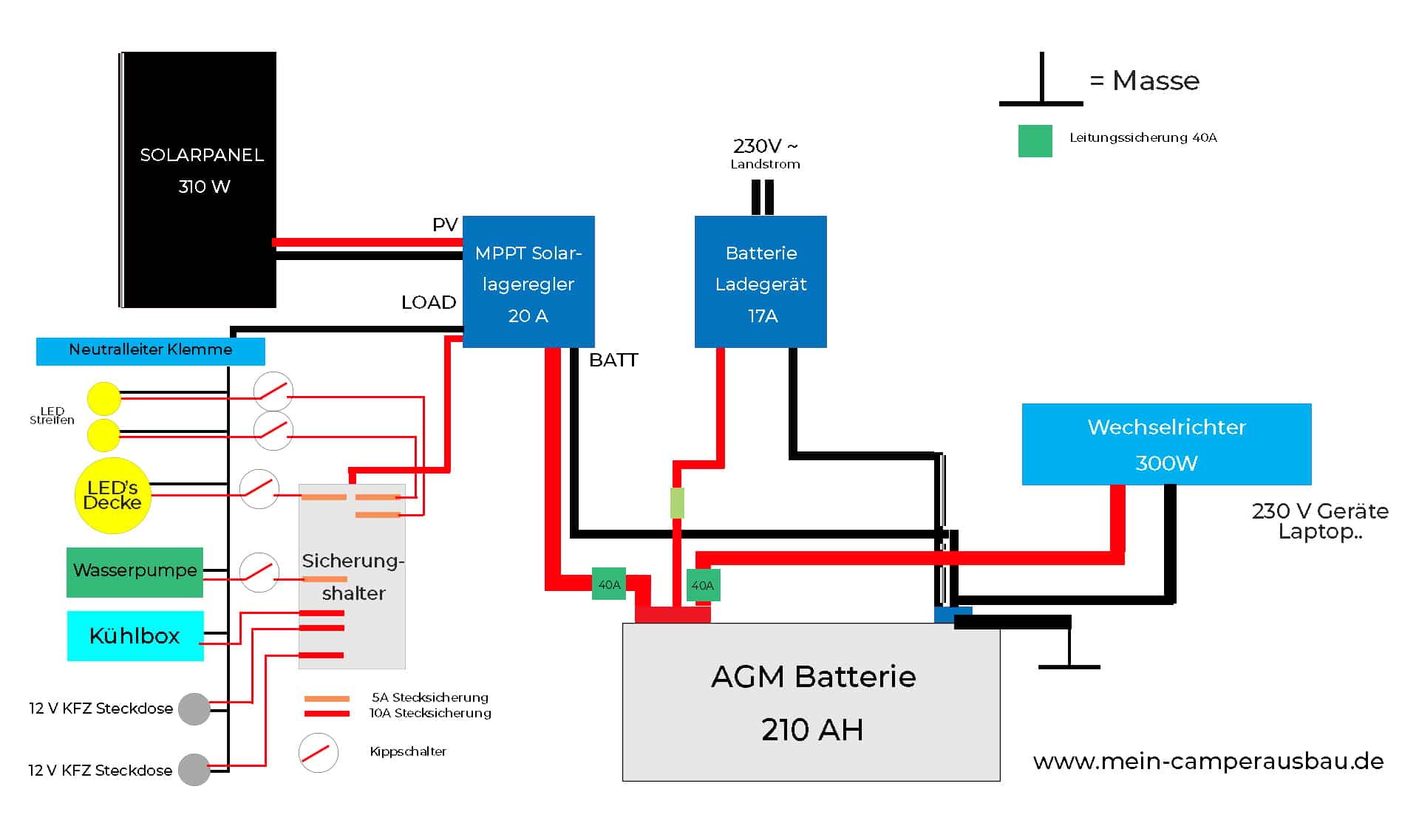 Wohnmobil-Elektrik-Stromlaufplan-für-den-Camper 2