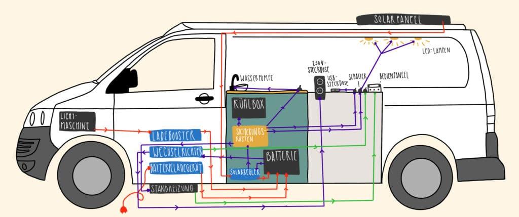 Elektrik Vw T5